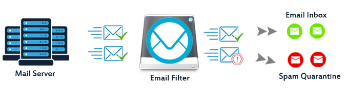 email-filter-process